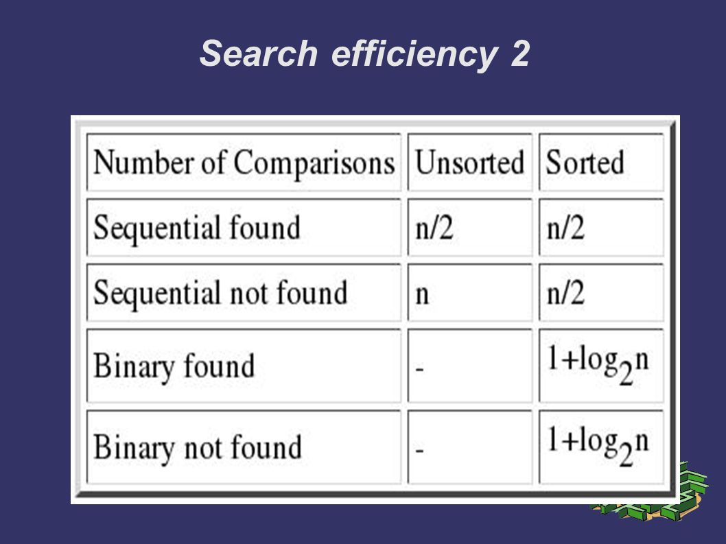 Search efficiency 2