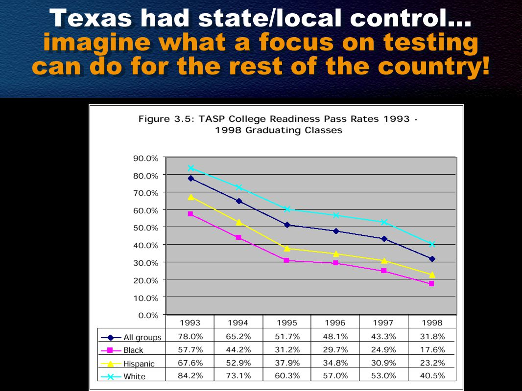 Texas had state/local control… imagine what a focus on testing can do for the rest of the country!