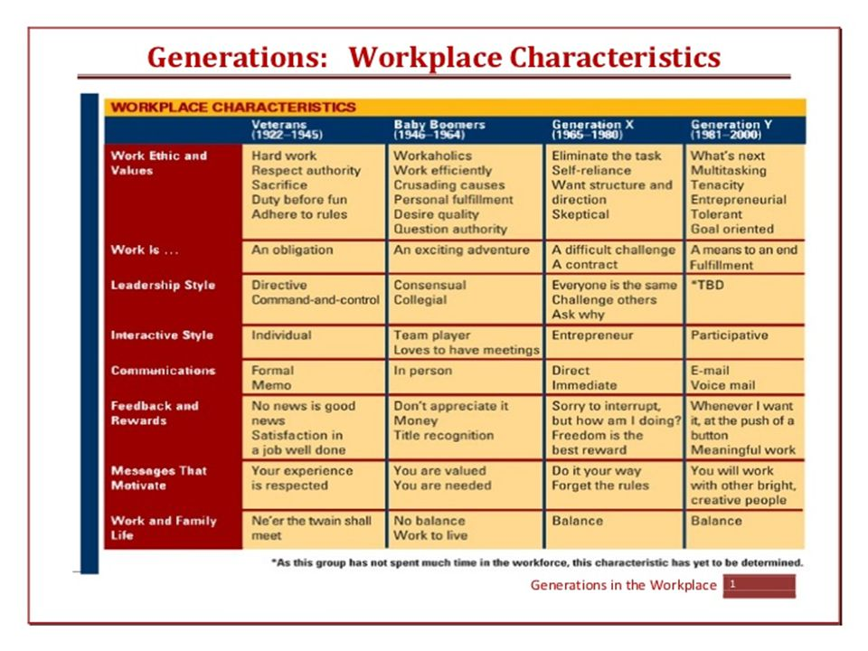 http://www.slideshare.net/JohnnySchaefer/generations-workplace- characteristicspdf