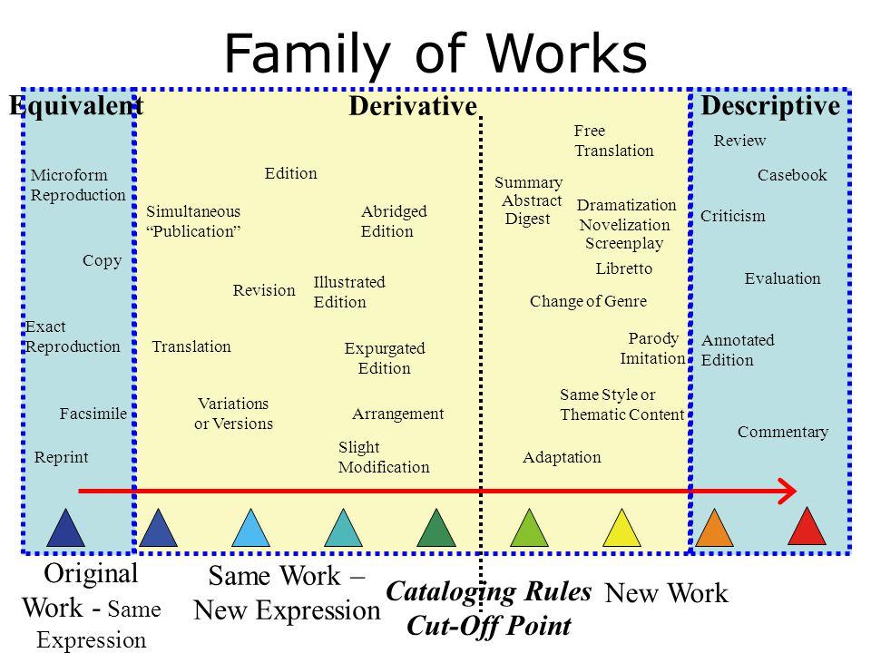 Original Work - Same Expression Same Work – New Expression New Work Cataloging Rules Cut-Off Point Derivative EquivalentDescriptive Facsimile Reprint