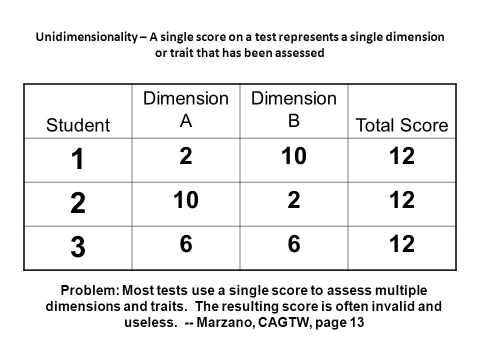 Unidimensionality – A single score on a test represents a single dimension or trait that has been assessed Student Dimension A Dimension B Total Score 1 21012 2 10212 3 66 Problem: Most tests use a single score to assess multiple dimensions and traits.
