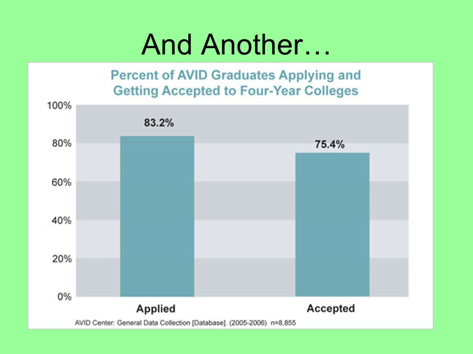 Let AVID show you their statistics.