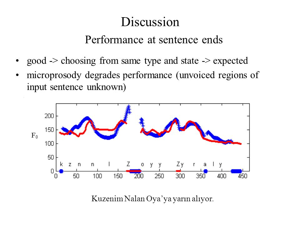 Discussion good -> choosing from same type and state -> expected microprosody degrades performance (unvoiced regions of input sentence unknown) Perfor