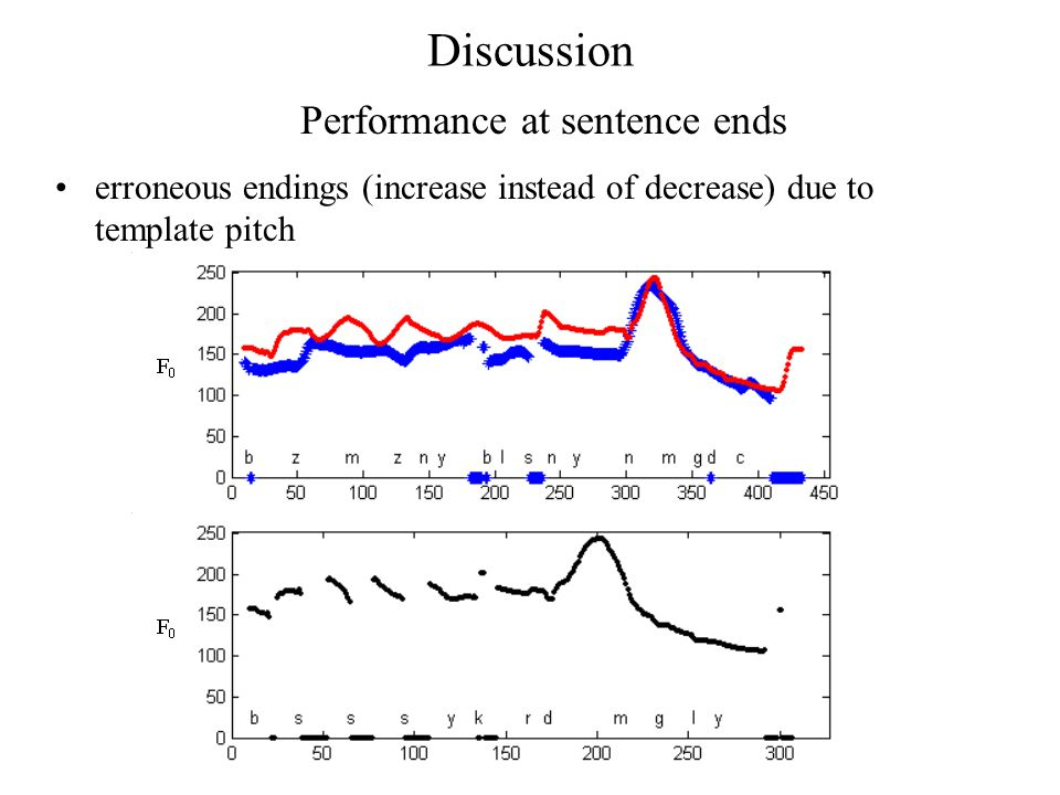 Discussion erroneous endings (increase instead of decrease) due to template pitch Performance at sentence ends