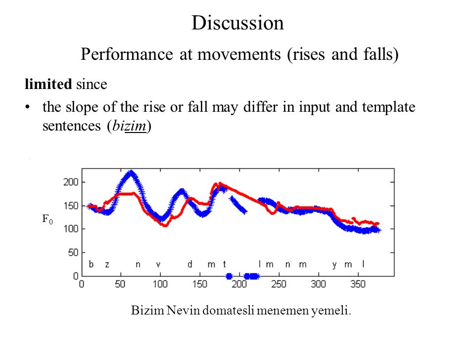 Discussion limited since the slope of the rise or fall may differ in input and template sentences (bizim) Performance at movements (rises and falls) B