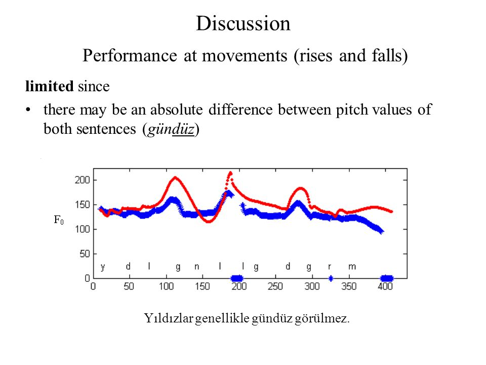 Discussion limited since there may be an absolute difference between pitch values of both sentences (gündüz) Performance at movements (rises and falls