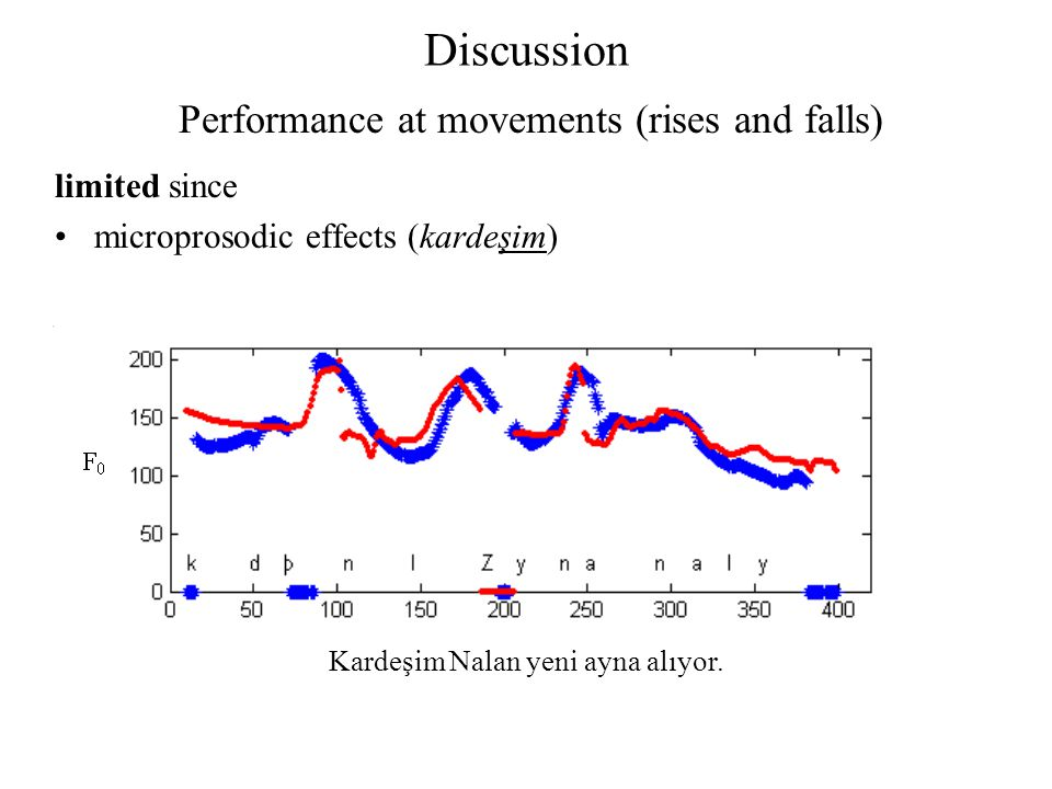 Discussion limited since microprosodic effects (kardeşim) Performance at movements (rises and falls) Kardeşim Nalan yeni ayna alıyor.