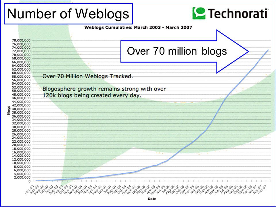 File: Future of the Internet.PPT 11 Yogi Schulz Future of the Internet Number of Weblogs Over 70 million blogs Number of Weblogs