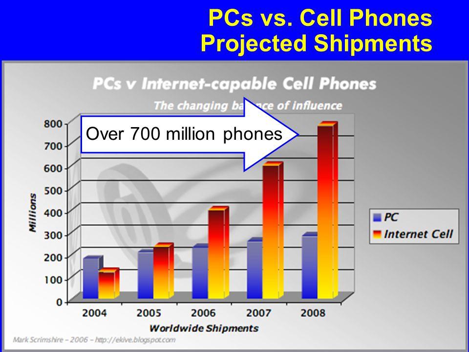 File: Future of the Internet.PPT 18 Yogi Schulz Future of the Internet PCs vs. Cell Phones Projected Shipments Over 700 million phones