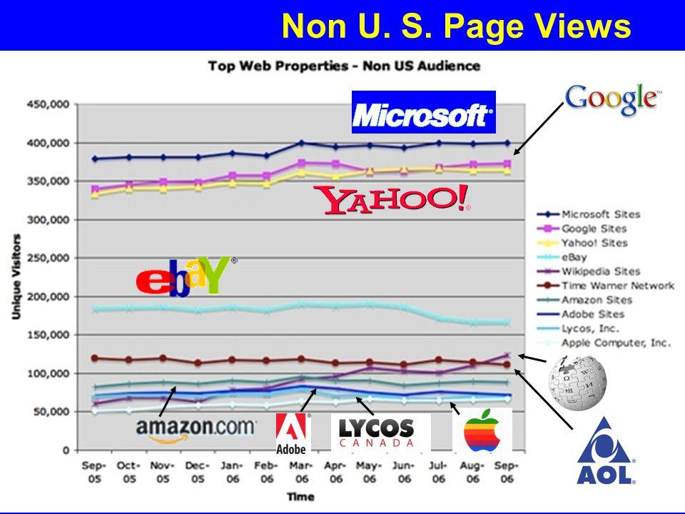File: Future of the Internet.PPT 49 Yogi Schulz Future of the Internet Non U. S. Page Views