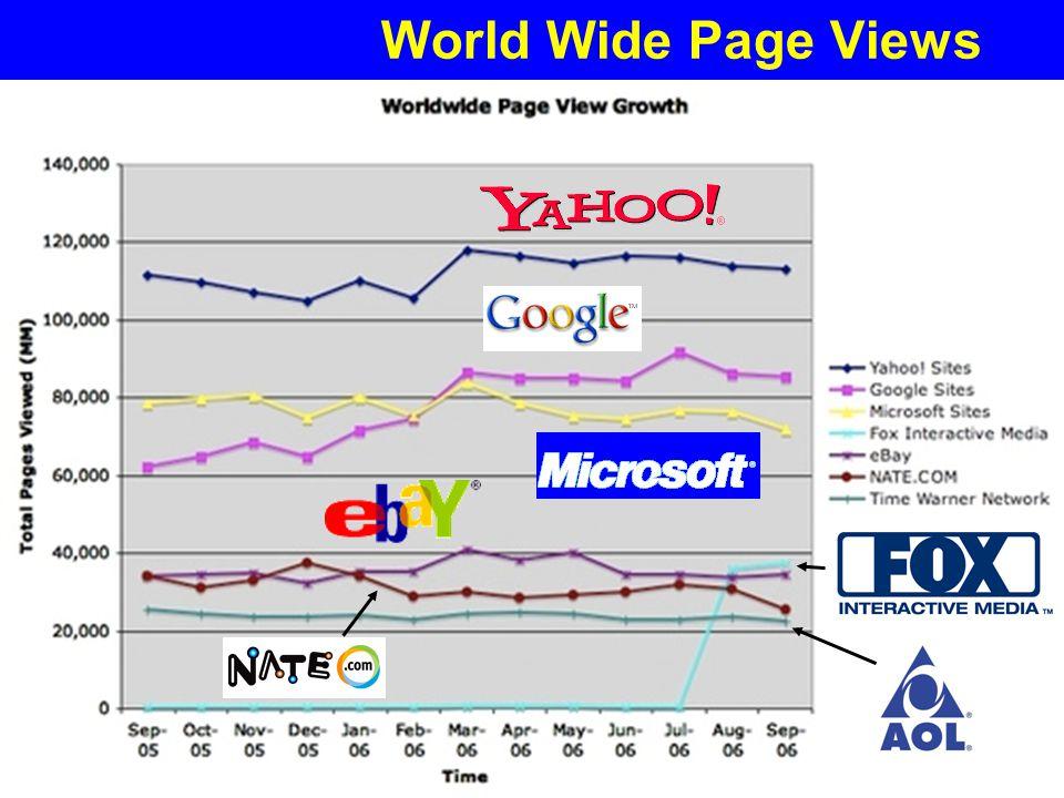File: Future of the Internet.PPT 8 Yogi Schulz Future of the Internet World Wide Page Views