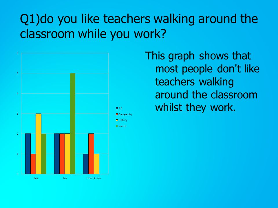 Q1)do you like teachers walking around the classroom while you work.