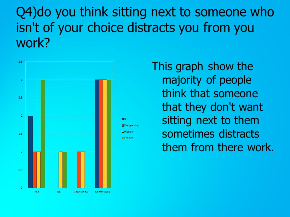 Q4)do you think sitting next to someone who isn t of your choice distracts you from you work.