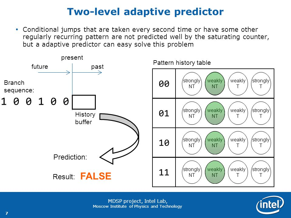 7 MDSP project, Intel Lab, Moscow Institute of Physics and Technology 1 0 0 1 0 0 1 0 0 0 0 0 0 0 1 0 0 0 Two-level adaptive predictor  Conditional jumps that are taken every second time or have some other regularly recurring pattern are not predicted well by the saturating counter, but a adaptive predictor can easy solve this problem pastfuture present History buffer weakly NT strongly NT strongly T weakly T 00 weakly NT strongly NT strongly T weakly T 01 weakly NT strongly NT strongly T weakly T 10 weakly NT strongly NT strongly T weakly T 11 Prediction: TRUE Result: FALSE Pattern history table Branch sequence: