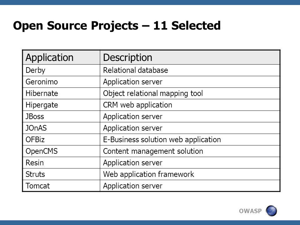 OWASP Open Source Projects – 11 Selected ApplicationDescription DerbyRelational database GeronimoApplication server HibernateObject relational mapping tool HipergateCRM web application JBossApplication server JOnASApplication server OFBizE-Business solution web application OpenCMSContent management solution ResinApplication server StrutsWeb application framework TomcatApplication server