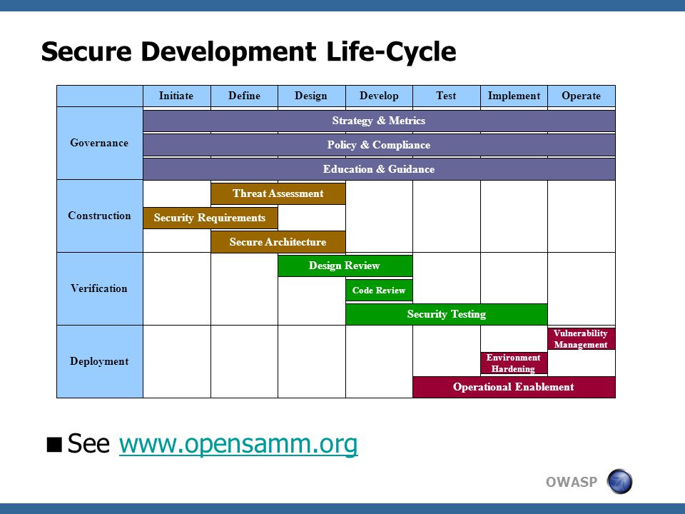 OWASP Secure Development Life-Cycle  See www.opensamm.orgwww.opensamm.org InitiateDefineImplementDesignDevelopTestOperate Governance Construction Deployment Verification Strategy & Metrics Policy & Compliance Education & Guidance Threat Assessment Security Requirements Secure Architecture Design Review Code Review Security Testing Vulnerability Management Environment Hardening Operational Enablement