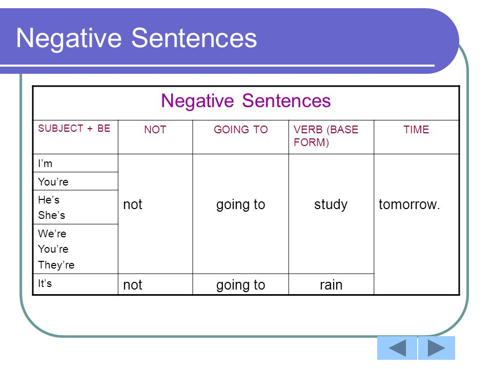 Negative Sentences SUBJECT + BE NOTGOING TOVERB (BASE FORM) TIME I'm notgoing tostudytomorrow.
