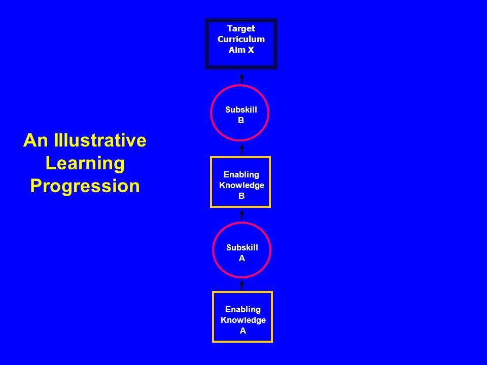 Target Curriculum Aim X Enabling Knowledge B Enabling Knowledge A Subskill A Subskill B An Illustrative Learning Progression