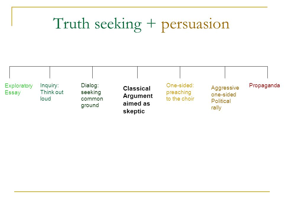Truth seeking + persuasion Exploratory Essay Inquiry: Think out loud Dialog: seeking common ground Classical Argument aimed as skeptic One-sided: preaching to the choir Aggressive one-sided Political rally Propaganda