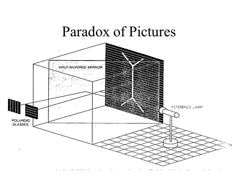 Paradox of Pictures