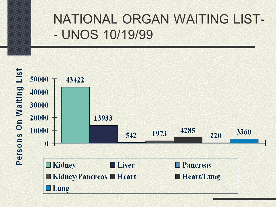 NATIONAL ORGAN WAITING LIST- - UNOS 10/19/99