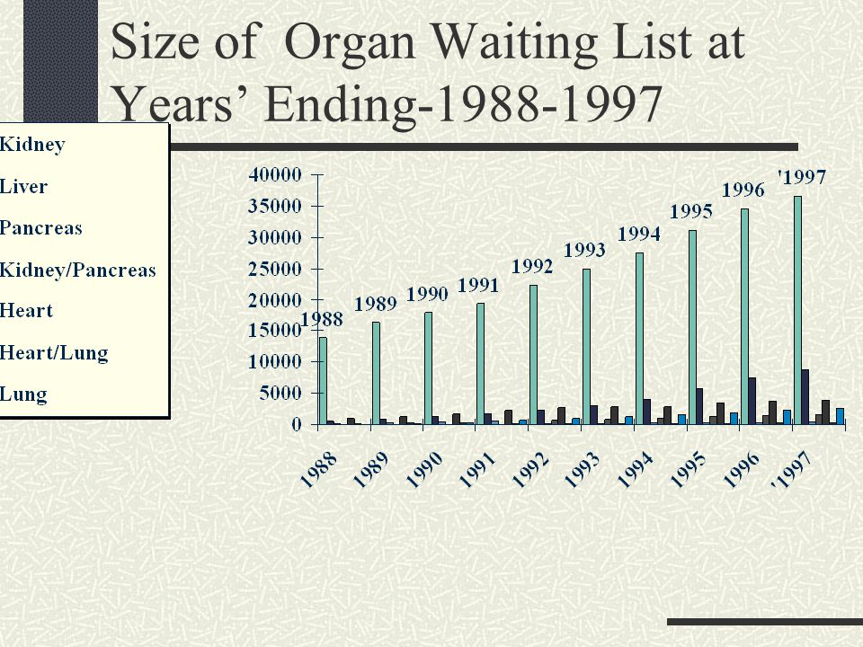 Size of Organ Waiting List at Years' Ending-1988-1997