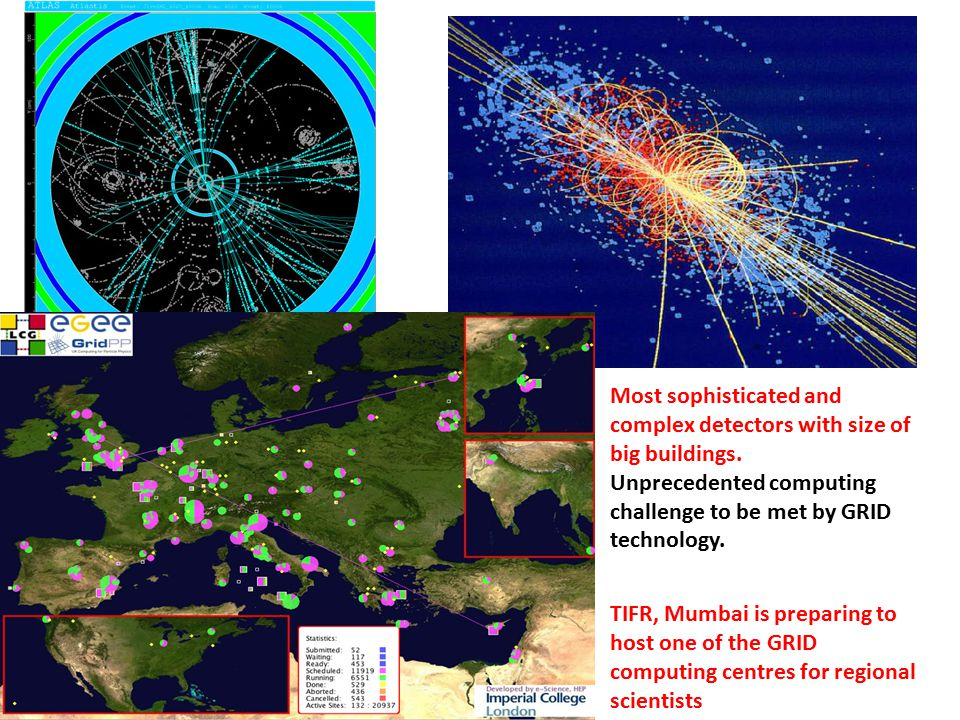Typical LHC Event Most sophisticated and complex detectors with size of big buildings. Unprecedented computing challenge to be met by GRID technology.