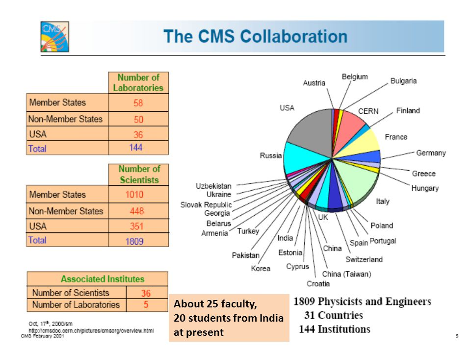 About 25 faculty, 20 students from India at present