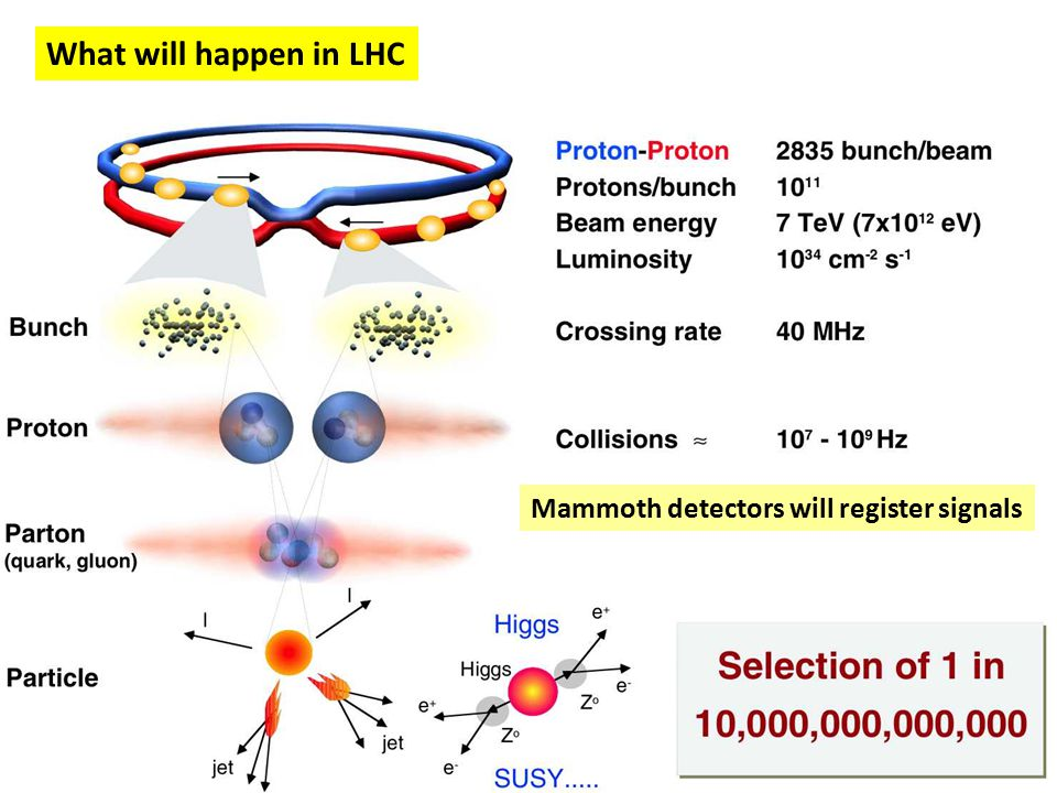 LHC takes us back in time towards the beginning of the universe.
