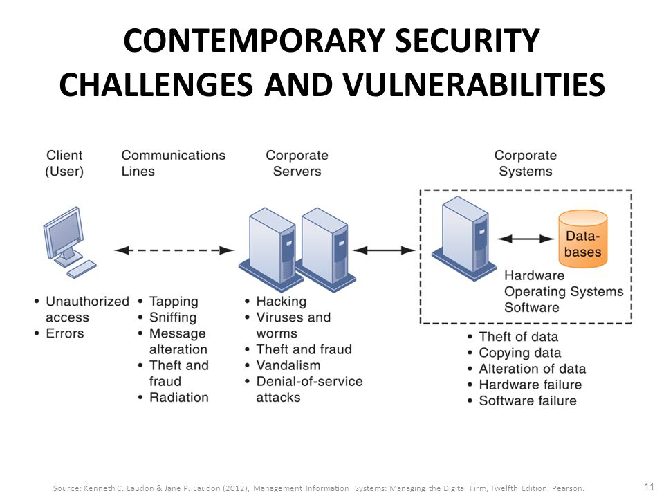CONTEMPORARY SECURITY CHALLENGES AND VULNERABILITIES 11 Source: Kenneth C. Laudon & Jane P. Laudon (2012), Management Information Systems: Managing th