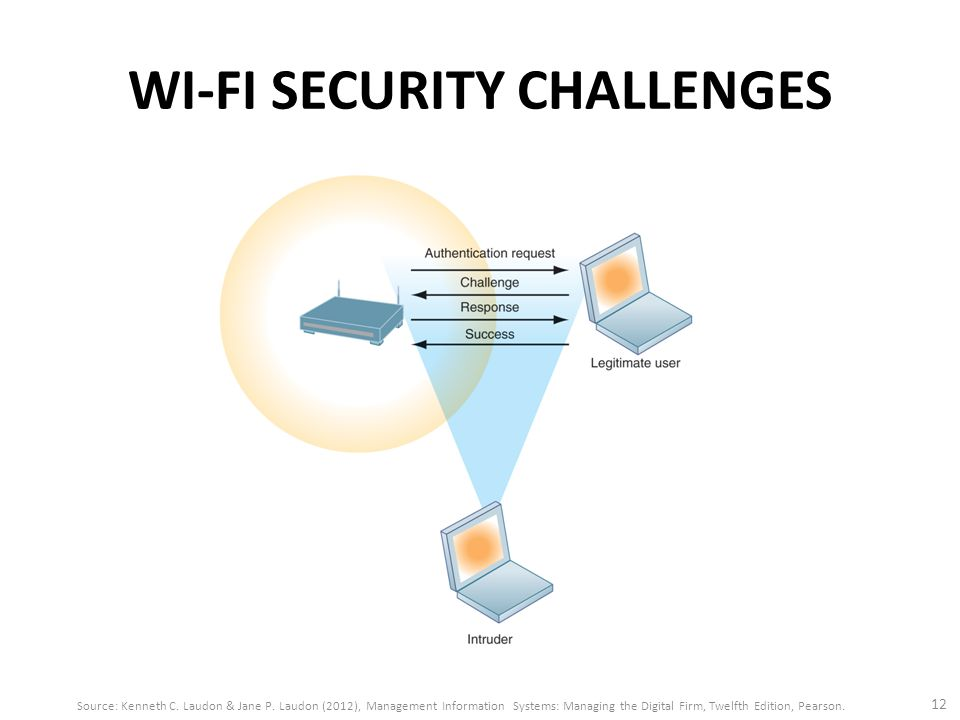WI-FI SECURITY CHALLENGES 12 Source: Kenneth C. Laudon & Jane P. Laudon (2012), Management Information Systems: Managing the Digital Firm, Twelfth Edi
