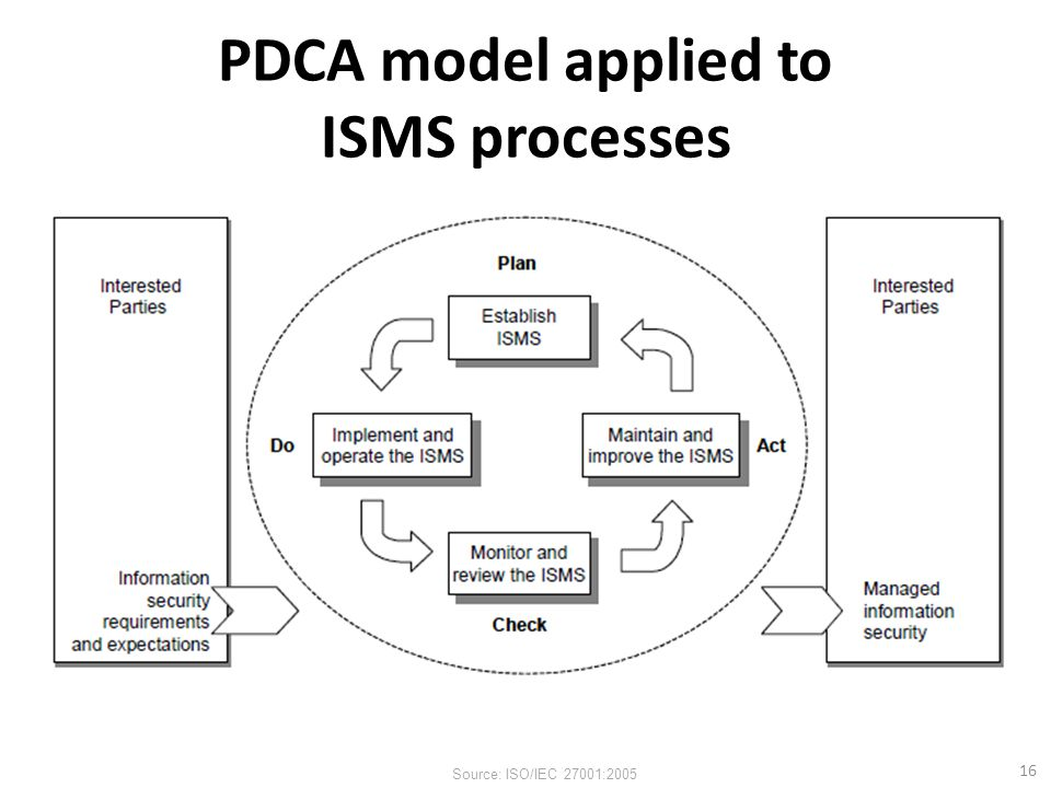 PDCA model applied to ISMS processes 16 Source: ISO/IEC 27001:2005