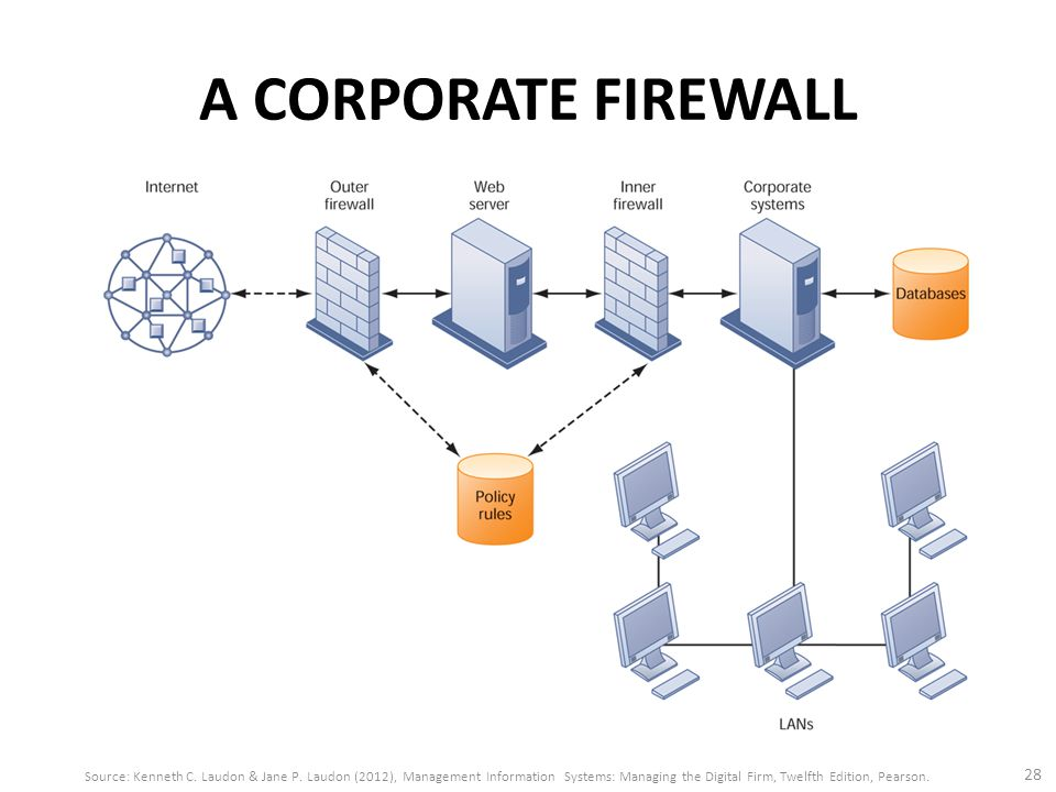 A CORPORATE FIREWALL 28 Source: Kenneth C. Laudon & Jane P. Laudon (2012), Management Information Systems: Managing the Digital Firm, Twelfth Edition,