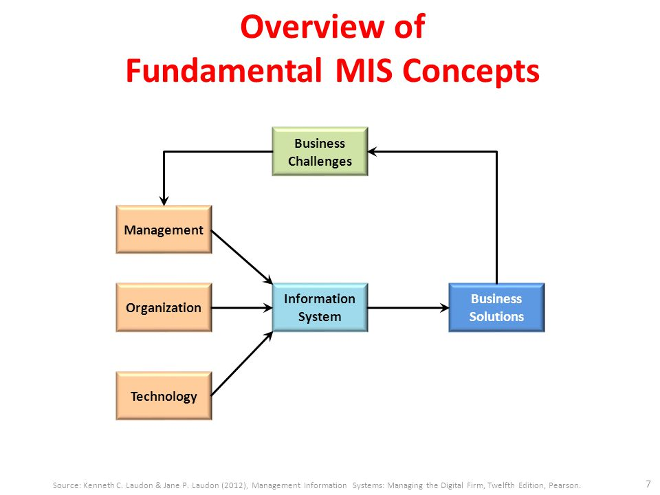 Overview of Fundamental MIS Concepts 7 Source: Kenneth C. Laudon & Jane P. Laudon (2012), Management Information Systems: Managing the Digital Firm, T