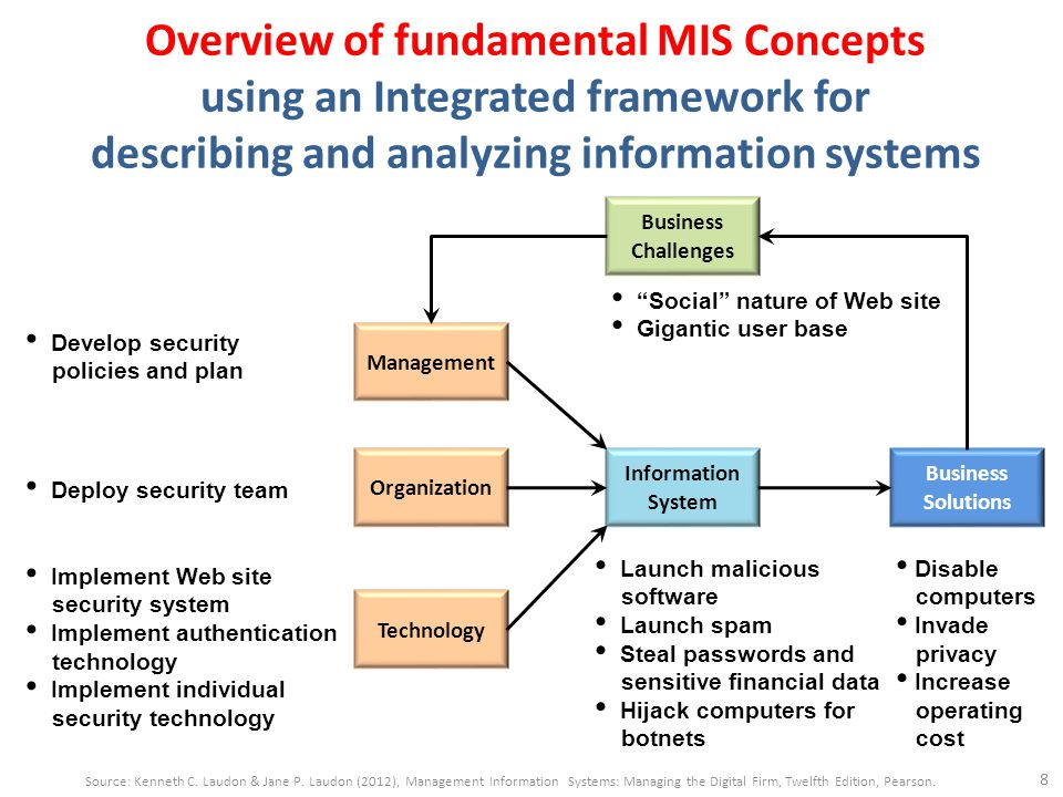 INTERNATIONAL STANDARD ISO/IEC 27001 Information technology — Security techniques — Information security management systems — Requirements 4 Information security management system 4.1 General requirements 4.2 Establishing and managing the ISMS 4.2.1 Establish the ISMS 4.2.2 Implement and operate the ISMS 4.2.3 Monitor and review the ISMS 4.2.4 Maintain and improve the ISMS 4.3 Documentation requirements 4.3.1 General 4.3.2 Control of documents 4.3.3 Control of records 19 Source: ISO/IEC 27001:2005