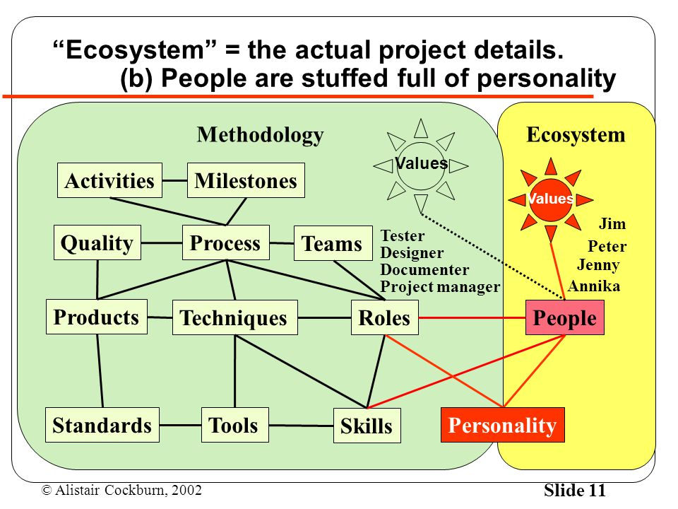 © Alistair Cockburn, 2002 Slide 11 Ecosystem Methodology Process Techniques Tools Skills Roles Standards Quality Teams Products People MilestonesActivities Personality Jenny Jim Peter Annika Ecosystem = the actual project details.