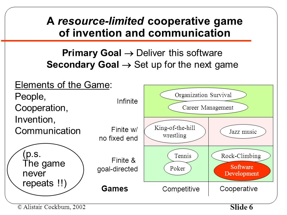 © Alistair Cockburn, 2002 Slide 6 A resource-limited cooperative game of invention and communication Primary Goal  Deliver this software Secondary Goal  Set up for the next game Elements of the Game: People, Cooperation, Invention, Communication (p.s.