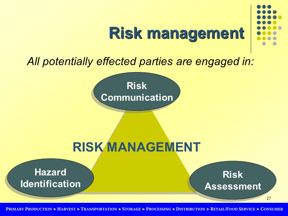 27 Risk management All potentially effected parties are engaged in: Hazard Identification Hazard Identification Risk Assessment Risk Assessment Risk Communication Risk Communication RISK MANAGEMENT