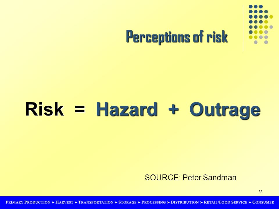 38 Perceptions of risk Risk = Hazard + Outrage SOURCE: Peter Sandman