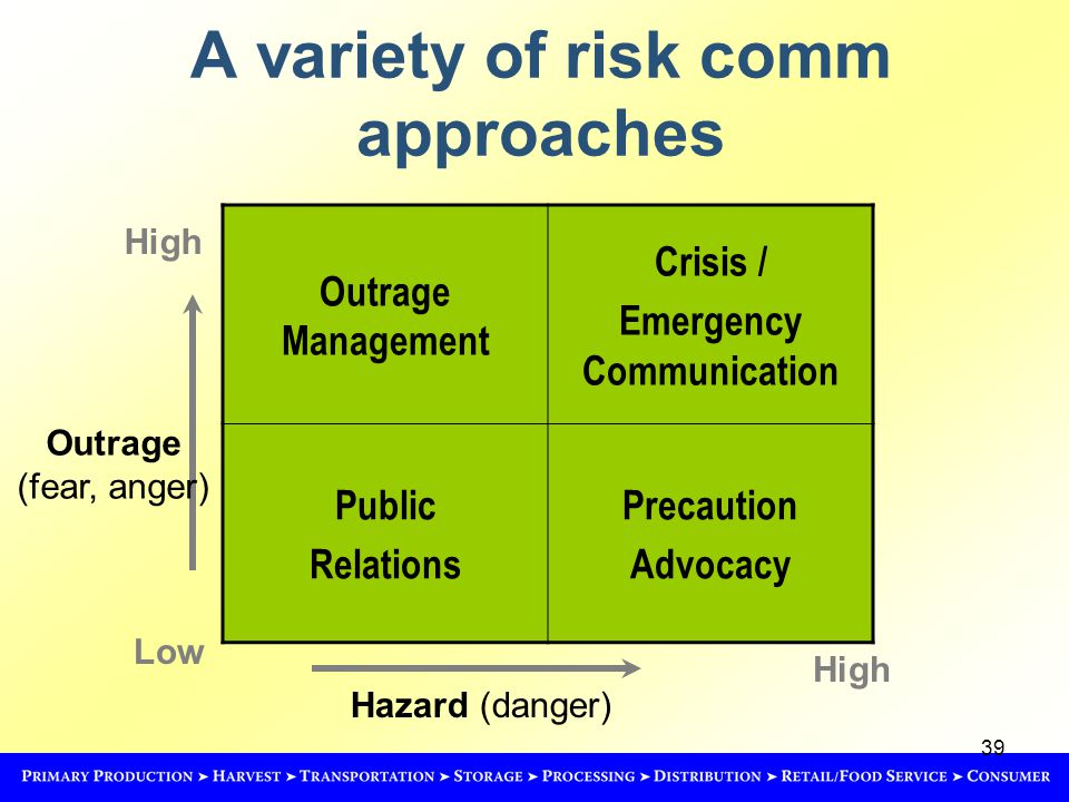 39 A variety of risk comm approaches Hazard (danger) High Low High Outrage Management Crisis / Emergency Communication Public Relations Precaution Advocacy Outrage (fear, anger)