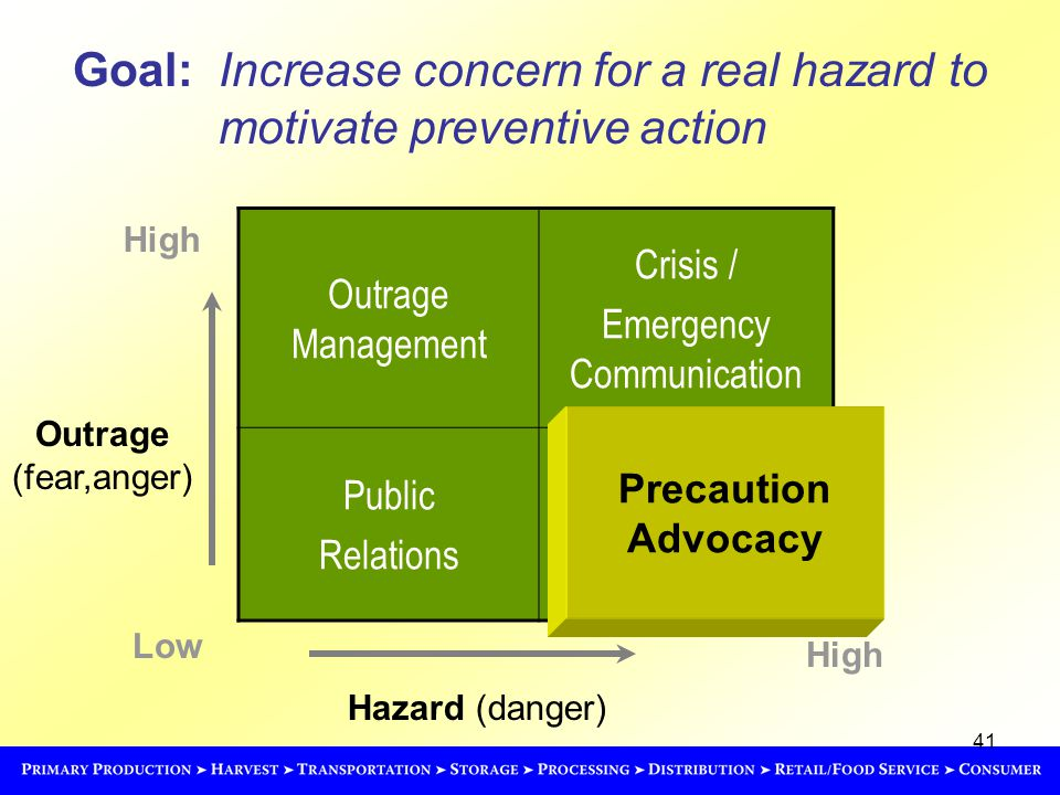 41 Goal: Increase concern for a real hazard to motivate preventive action Hazard (danger) High Low High Outrage Management Crisis / Emergency Communication Public Relations Precaution Advocacy Outrage (fear,anger)