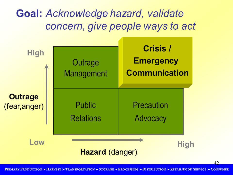 42 Hazard (danger) High Outrage (fear,anger) Low High Outrage Management Public Relations Precaution Advocacy Crisis / Emergency Communication Goal: Acknowledge hazard, validate concern, give people ways to act