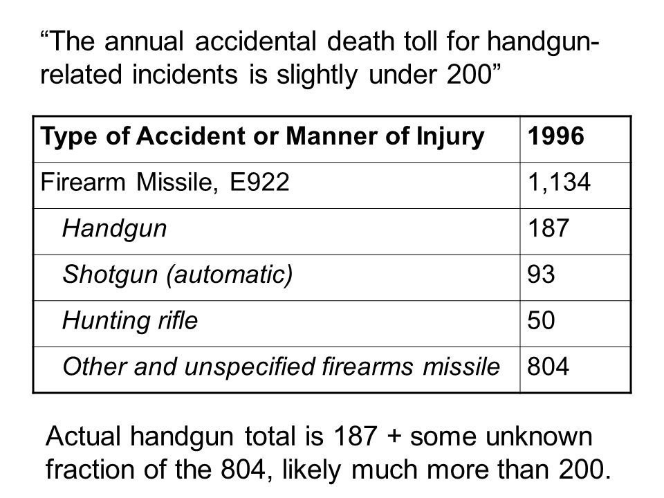 The annual accidental death toll for handgun- related incidents is slightly under 200 Type of Accident or Manner of Injury1996 Firearm Missile, E9221,134 Handgun187 Shotgun (automatic)93 Hunting rifle50 Other and unspecified firearms missile804 Actual handgun total is 187 + some unknown fraction of the 804, likely much more than 200.