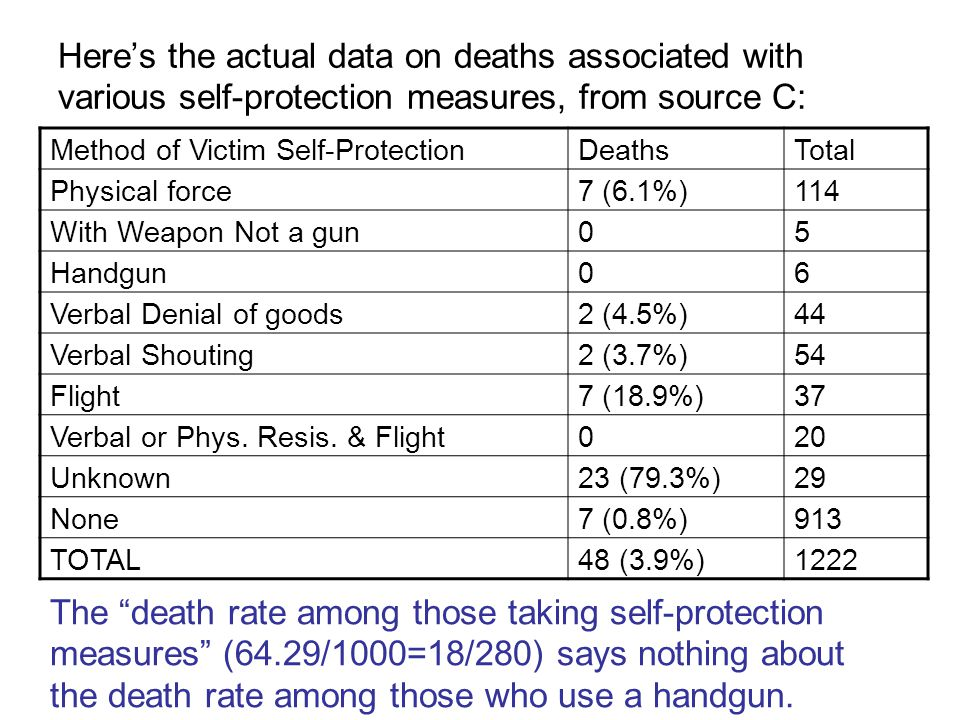 Here's the actual data on deaths associated with various self-protection measures, from source C: Method of Victim Self-ProtectionDeathsTotal Physical force7 (6.1%)114 With Weapon Not a gun05 Handgun06 Verbal Denial of goods2 (4.5%)44 Verbal Shouting2 (3.7%)54 Flight7 (18.9%)37 Verbal or Phys.