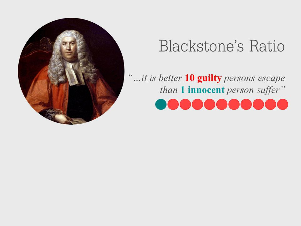 Blackstone's Ratio …it is better 10 guilty persons escape than 1 innocent person suffer
