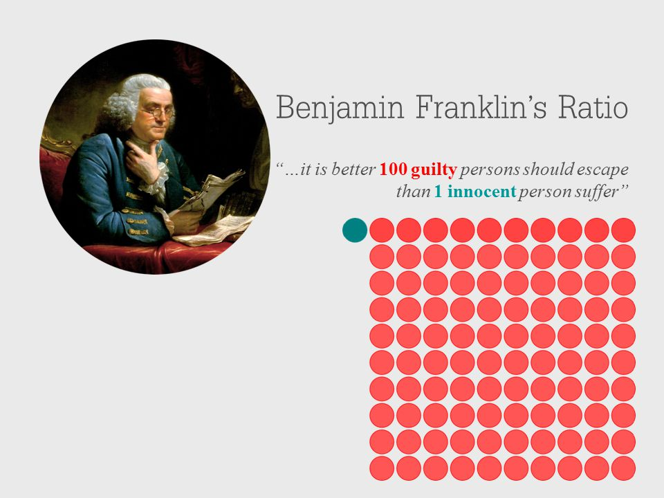 Benjamin Franklin's Ratio …it is better 100 guilty persons should escape than 1 innocent person suffer