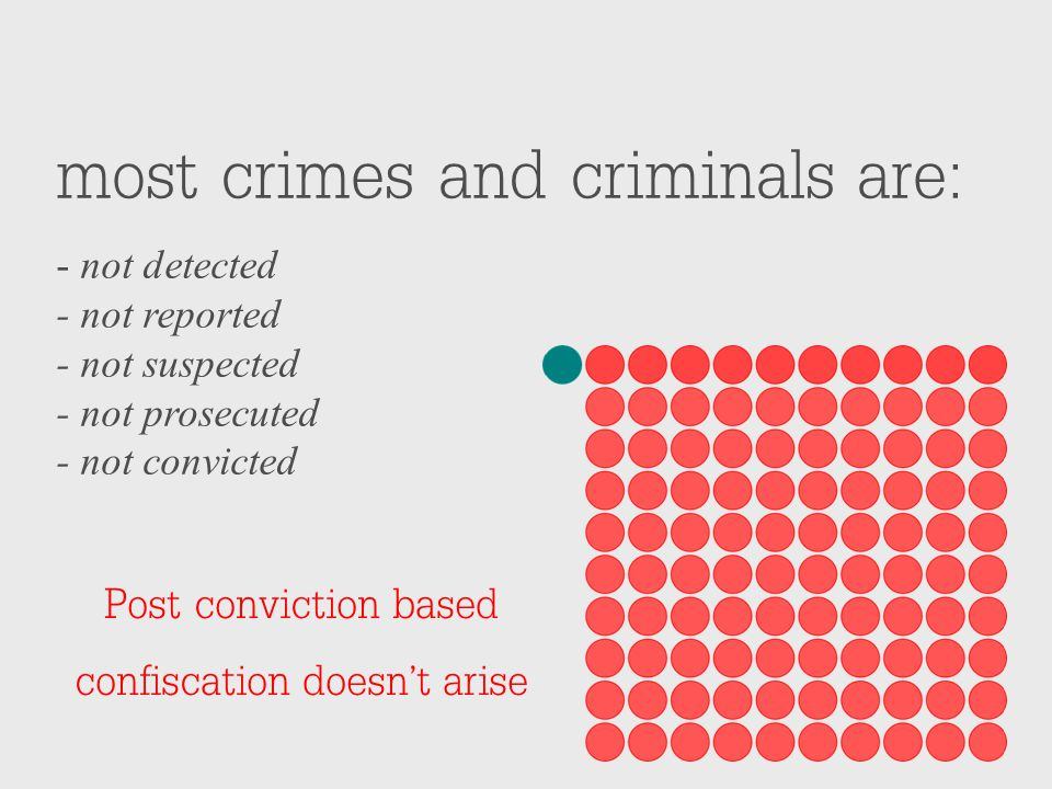most crimes and criminals are: - not detected - not reported - not suspected - not prosecuted - not convicted Post conviction based confiscation doesn't arise