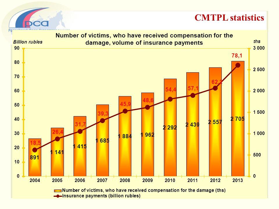 CMTPL statistics