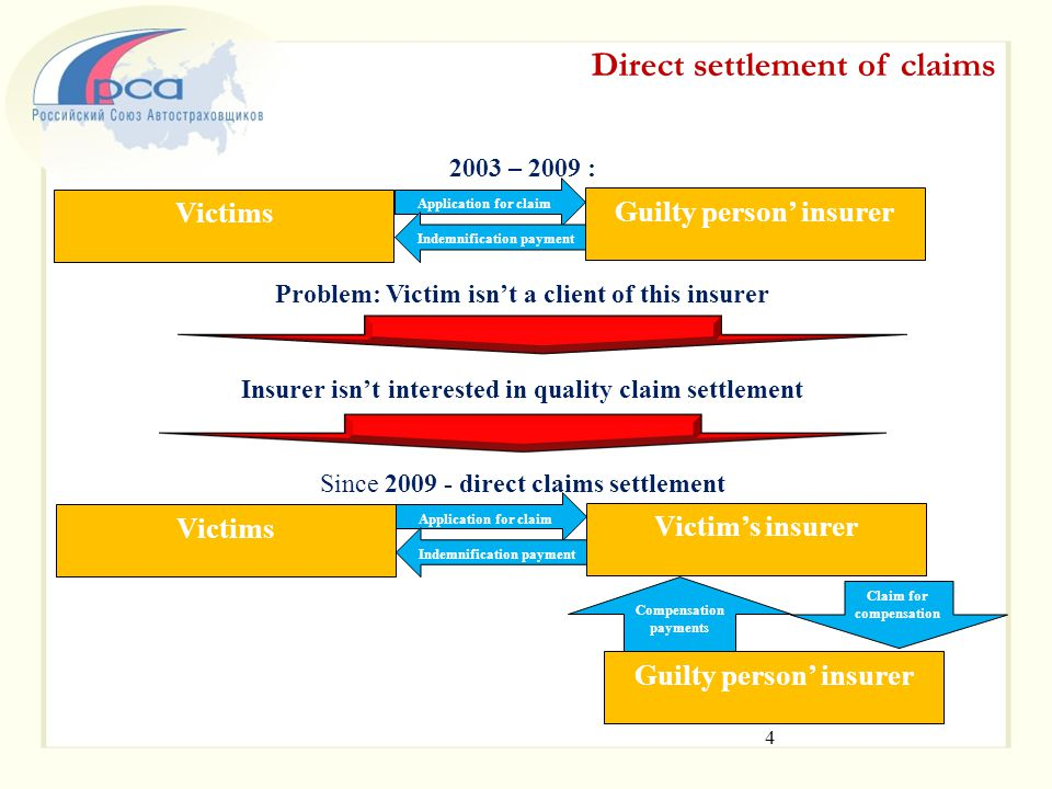 2003 – 2009 : Problem: Victim isn't a client of this insurer Insurer isn't interested in quality claim settlement Since 2009 - direct claims settlemen