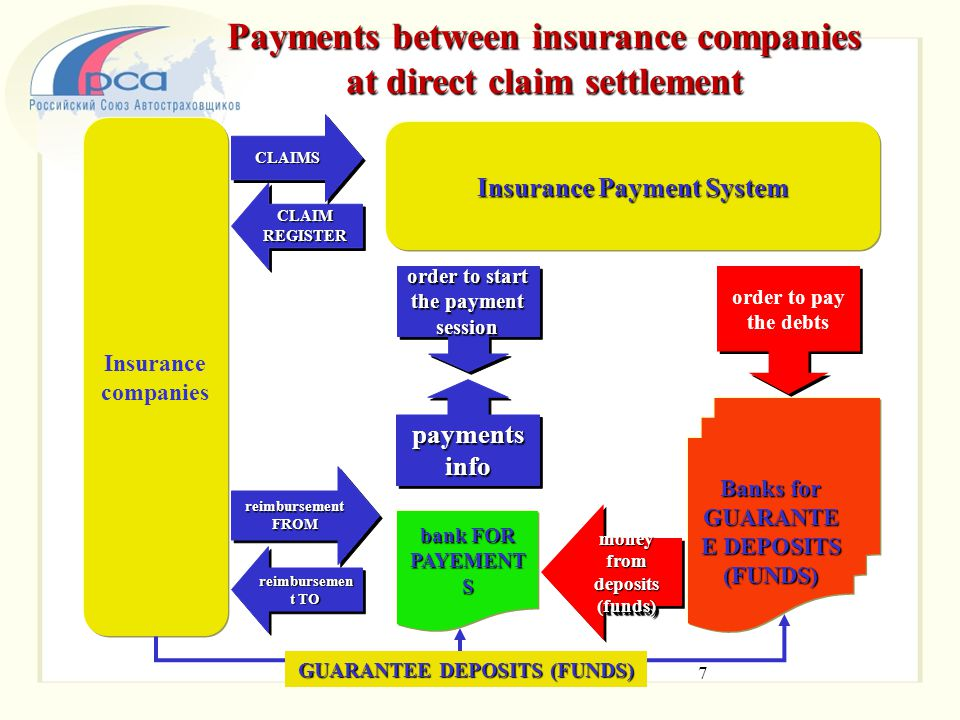 Payments between insurance companies at direct claim settlement 7 CLAIM REGISTER CLAIMSCLAIMS Insurance Payment System Insurance companies payments in